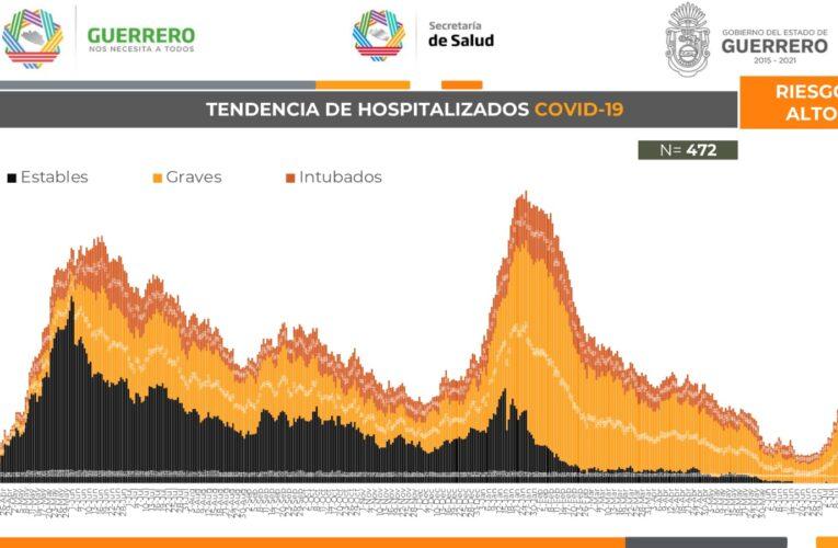 Sube casi 500% número de contagios en Guerrero